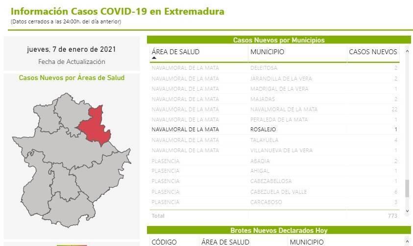 4 nuevos casos positivos de COVID-19 (enero 2021) - Rosalejo (Cáceres) 4
