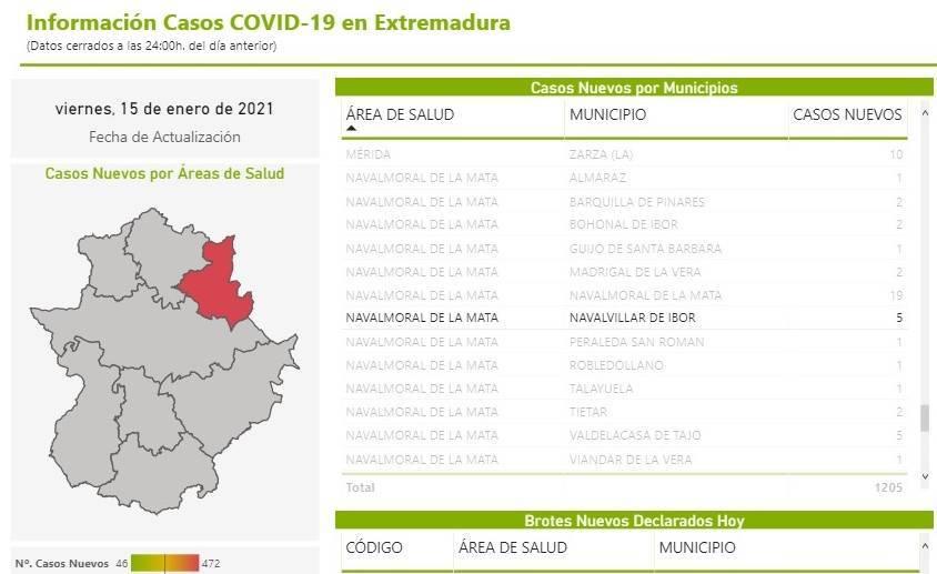 5 nuevos casos positivos de COVID-19 (enero 2021) - Navalvillar de Ibor (Cáceres)