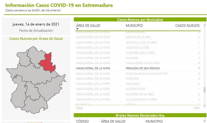 5 nuevos casos positivos de COVID-19 (enero 2021) - Peraleda de San Román (Cáceres) 1