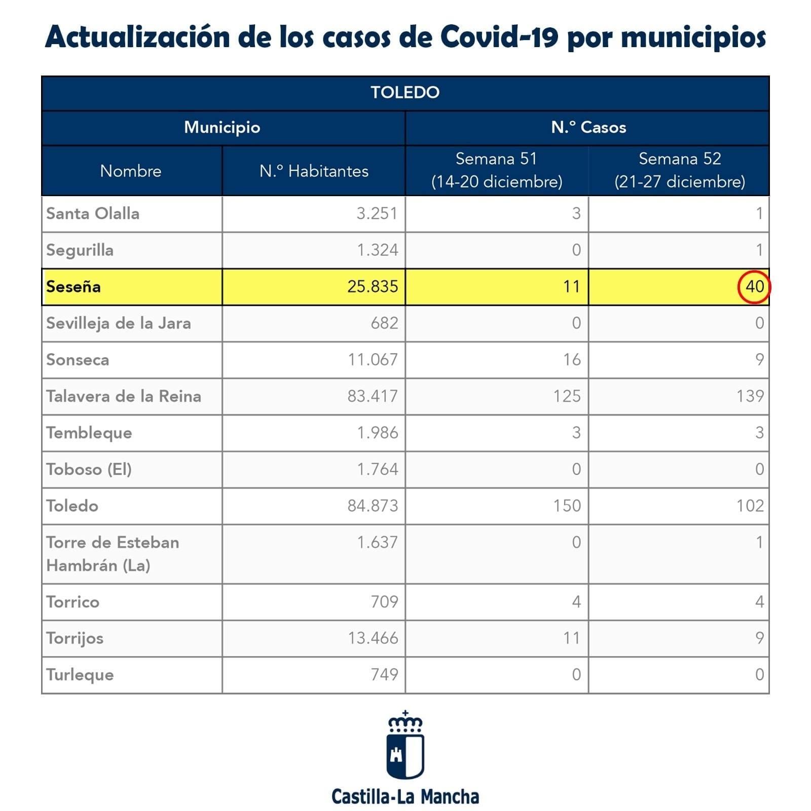 51 nuevos casos positivos de COVID-19 (diciembre 2020) - Seseña (Toledo)