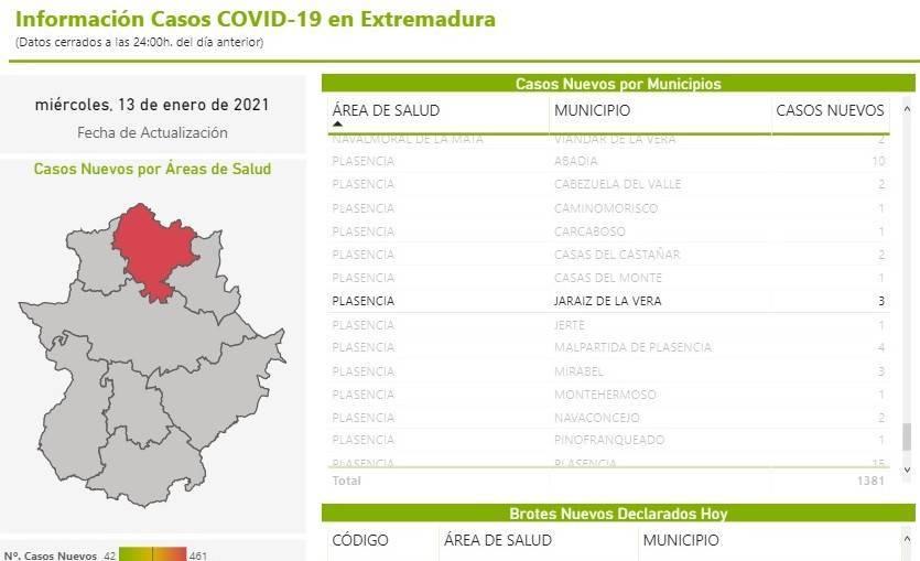 66 casos positivos activos de COVID-19 (enero 2021) - Jaraíz de la Vera (Cáceres)