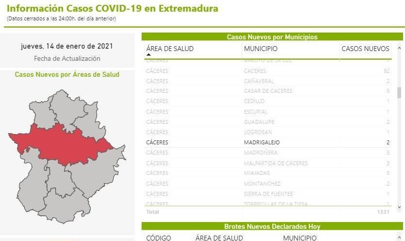 70 casos positivos activos de COVID-19 (enero 2021) - Madrigalejo (Cáceres) 2