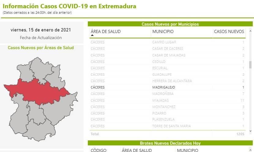 70 casos positivos activos de COVID-19 (enero 2021) - Madrigalejo (Cáceres) 3
