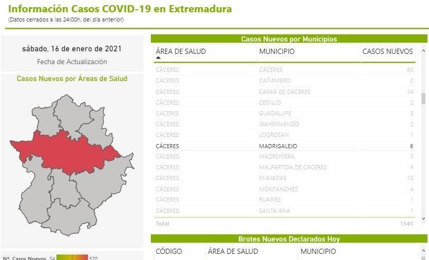 70 casos positivos activos de COVID-19 (enero 2021) - Madrigalejo (Cáceres) 4