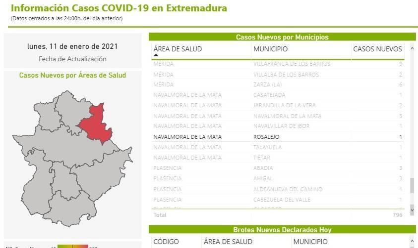 8 nuevos casos positivos de COVID-19 (enero 2021) - Rosalejo (Cáceres) 1