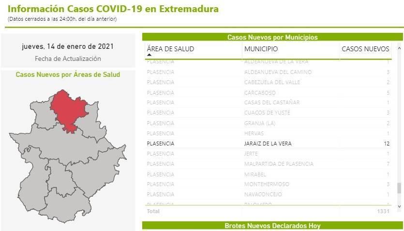 82 casos positivos activos de COVID-19 (enero 2021) - Jaraíz de la Vera (Cáceres) 1