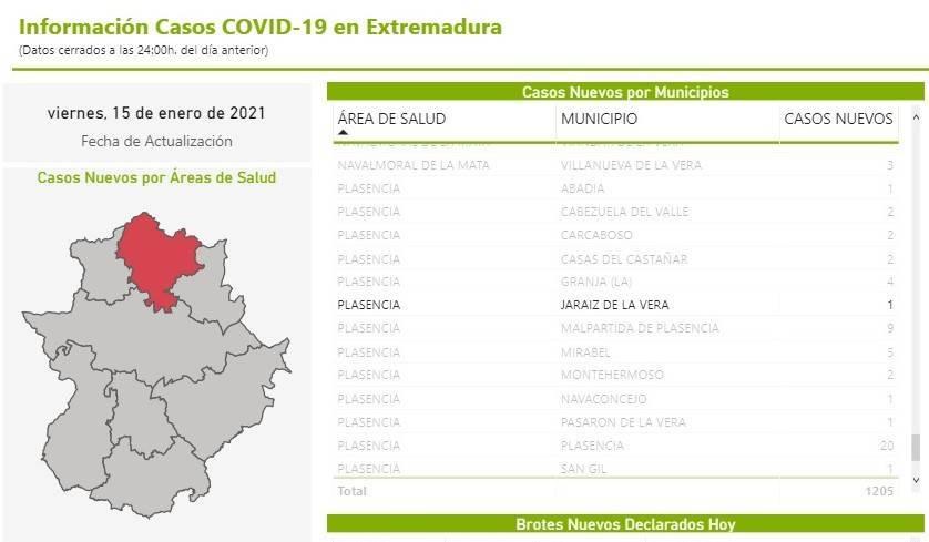 82 casos positivos activos de COVID-19 (enero 2021) - Jaraíz de la Vera (Cáceres) 2