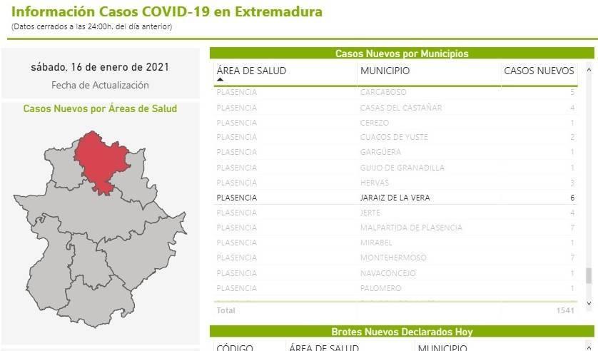 82 casos positivos activos de COVID-19 (enero 2021) - Jaraíz de la Vera (Cáceres) 3