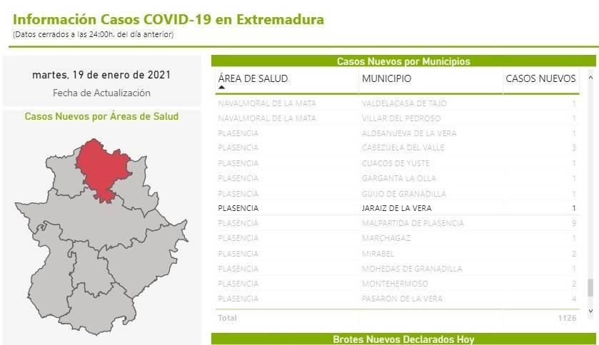 82 casos positivos activos de COVID-19 (enero 2021) - Jaraíz de la Vera (Cáceres) 5