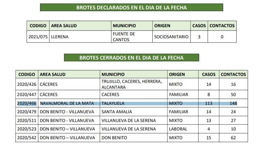 Brote con 113 casos cerrado y 6 nuevos positivos de COVID-19 (enero 2021) - Talayuela (Cáceres) 1