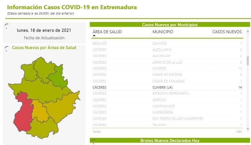 Brote y 14 nuevos casos positivos de COVID-19 (enero 2021) - La Cumbre (Cáceres) 2