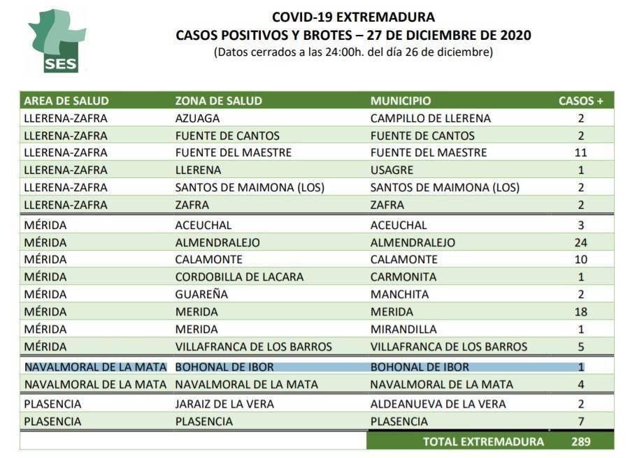 Dos nuevos casos positivos de COVID-19 (diciembre 2020) - Bohonal de Ibor (Cáceres) 1