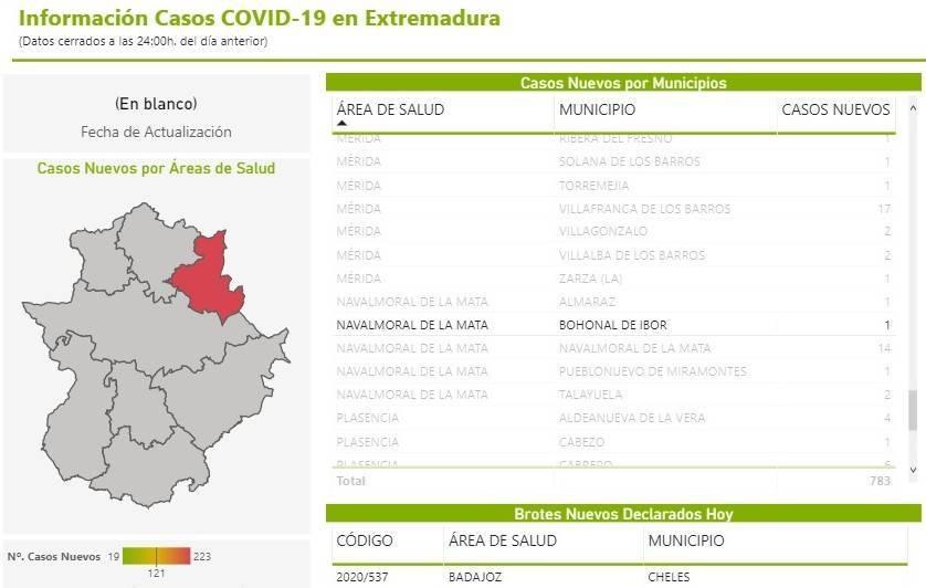 Dos nuevos casos positivos de COVID-19 (diciembre 2020) - Bohonal de Ibor (Cáceres) 2