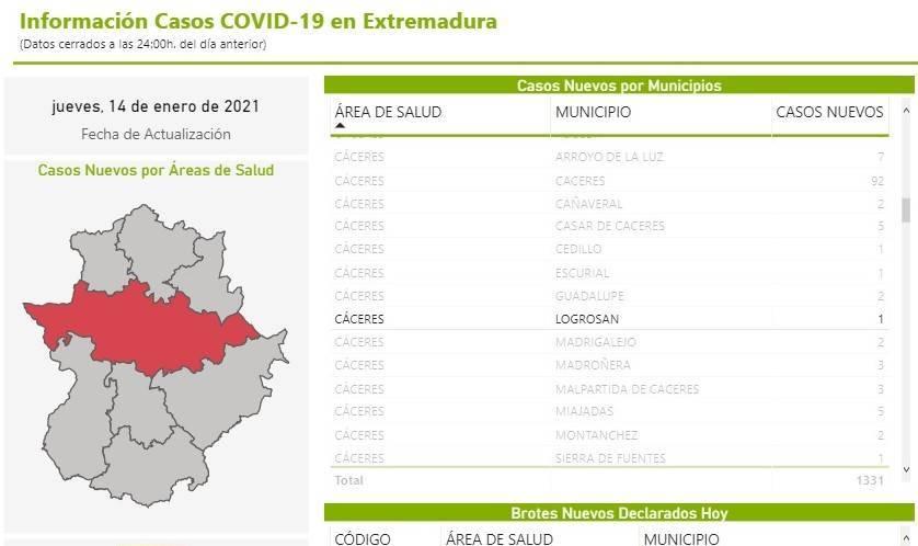 Nuevo caso positivo de COVID-19 (enero 2021) - Logrosán (Cáceres)