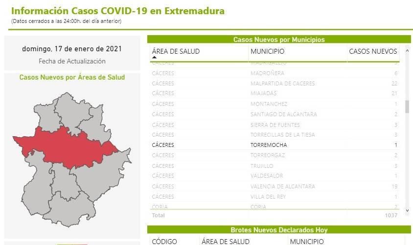 Nuevo caso positivo de COVID-19 (enero 2021) - Torremocha (Cáceres)