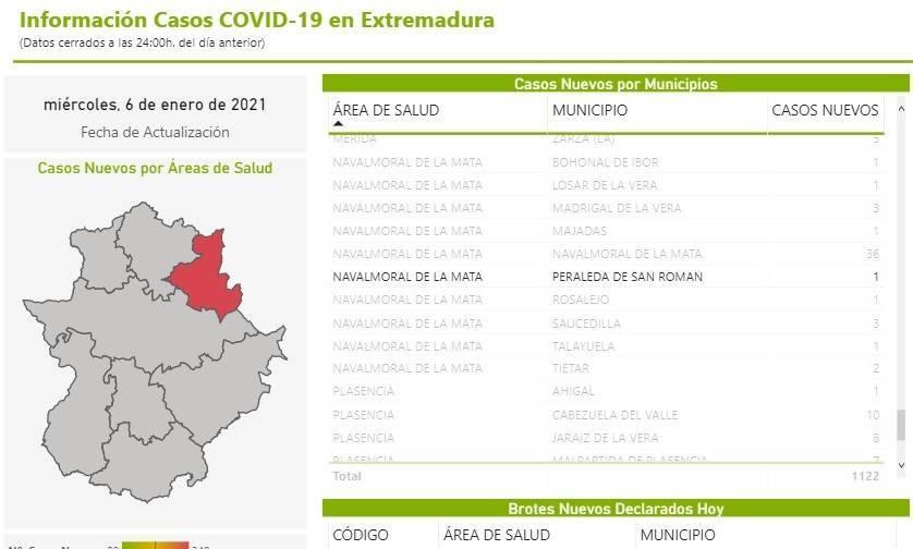Nuevo fallecido y caso positivo de COVID-19 (enero 2021) - Peraleda de San Román (Cáceres)