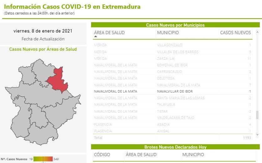 Primer caso positivo de COVID-19 (enero 2021) - Navalvillar de Ibor (Cáceres)