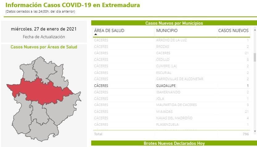 Segundo fallecido y nuevo caso positivo de COVID-19 (enero 2021) - Guadalupe (Cáceres) 2