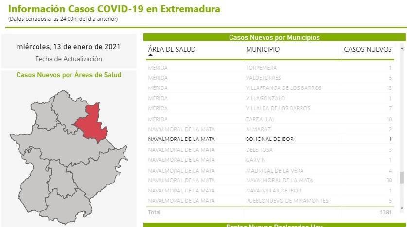 Tres nuevos casos positivos de COVID-19 (enero 2021) - Bohonal de Ibor (Cáceres) 1