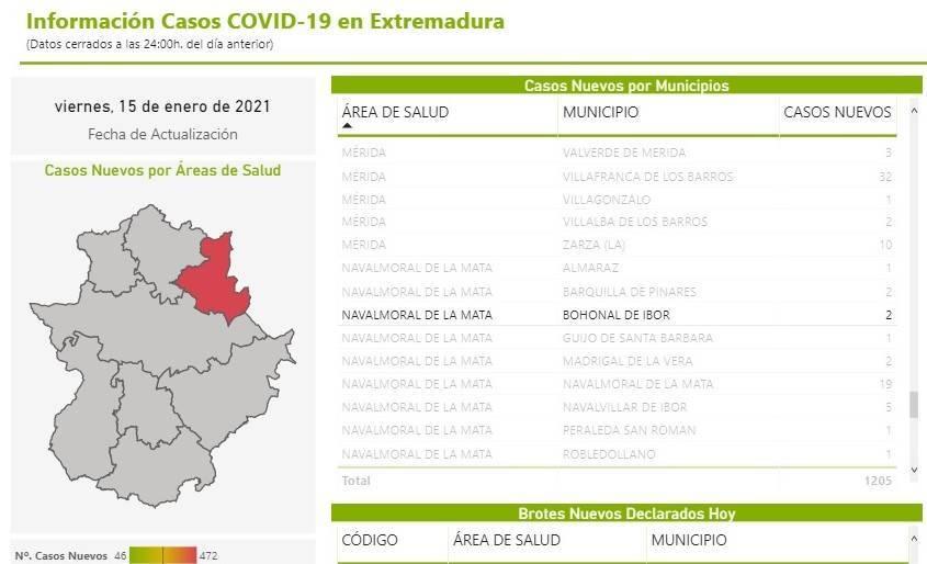 Tres nuevos casos positivos de COVID-19 (enero 2021) - Bohonal de Ibor (Cáceres) 2
