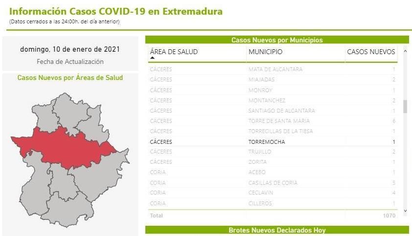 Un caso positivo de COVID-19 (enero 2021) - Torremocha (Cáceres)