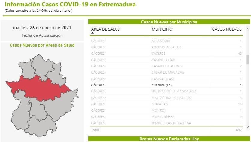 Un fallecido y 11 nuevos casos positivos de COVID-19 (enero 2021) - La Cumbre (Cáceres) 4