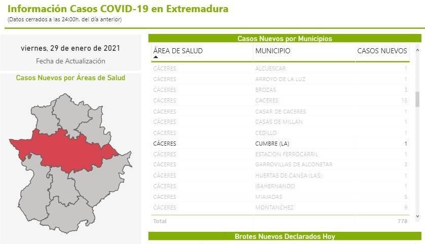 Un fallecido y 11 nuevos casos positivos de COVID-19 (enero 2021) - La Cumbre (Cáceres) 7