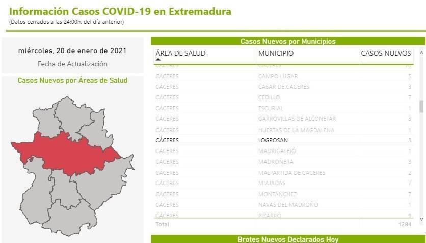 Un nuevo caso positivo de COVID-19 (enero 2021) - Logrosán (Cáceres)