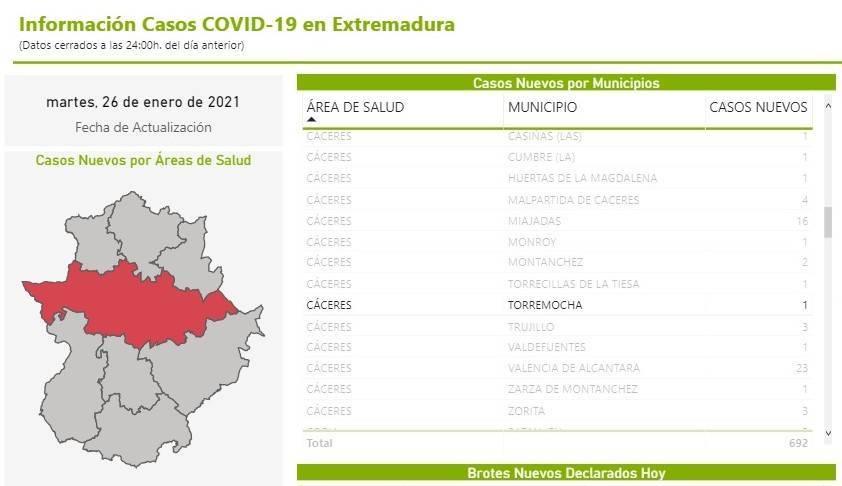 Un nuevo caso positivo de COVID-19 (enero 2021) - Torremocha (Cáceres)