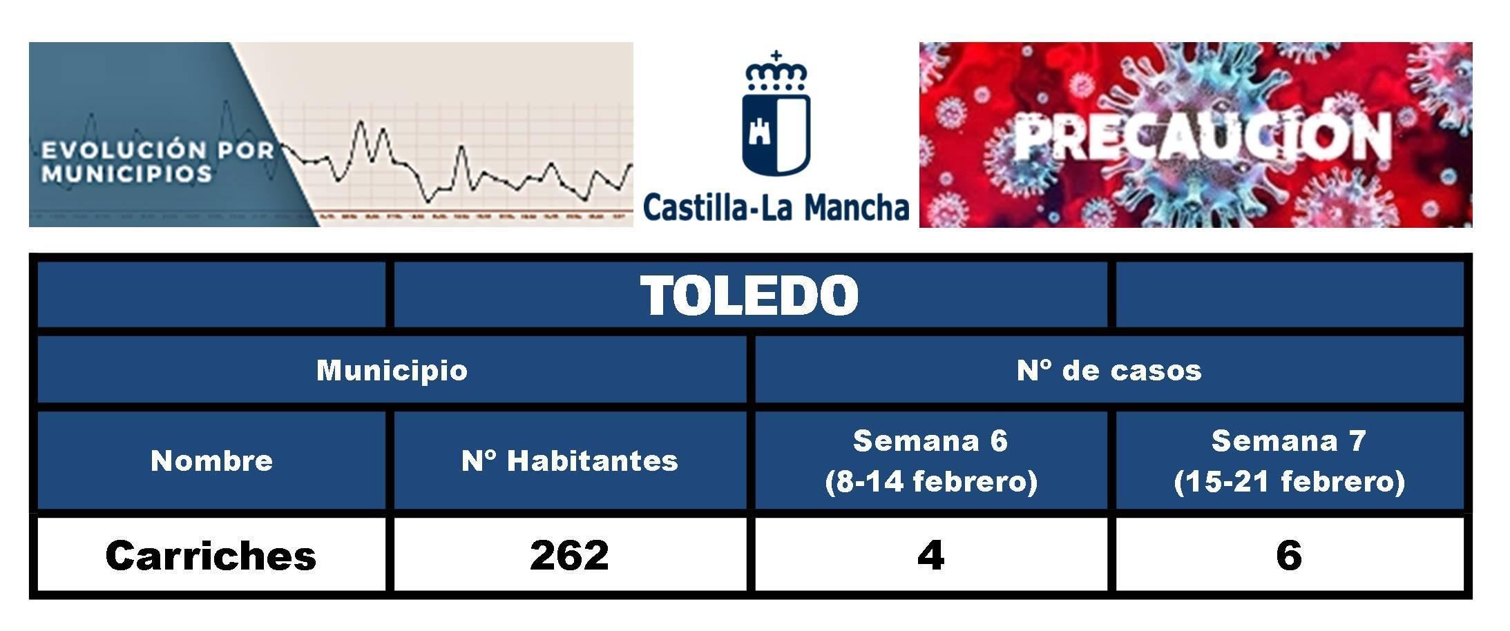 10 casos positivos de COVID-19 (febrero 2021) - Carriches (Toledo)