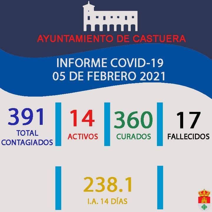 14 casos positivos activos de COVID-19 (febrero 2021) - Castuera (Badajoz)