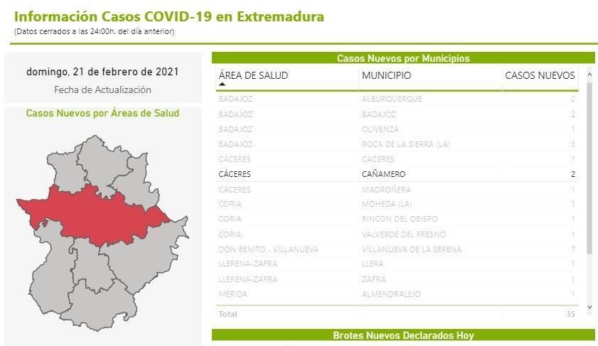 2 nuevos casos positivos de COVID-19 (febrero 2021) - Cañamero (Cáceres)