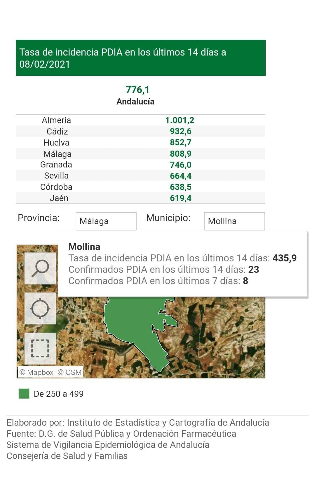 23 casos positivos activos de COVID-19 (febrero 2021) - Mollina (Málaga)
