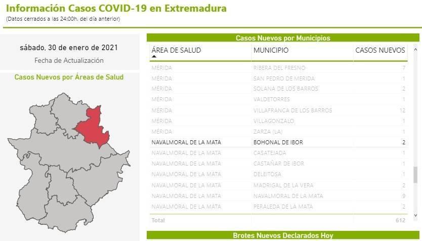 3 nuevos casos de COVID-19 (enero 2021) - Bohonal de Ibor (Cáceres) 2