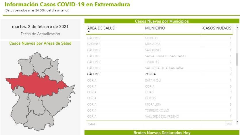 3 nuevos casos positivos de COVID-19 (febrero 2021) - Zorita (Cáceres)