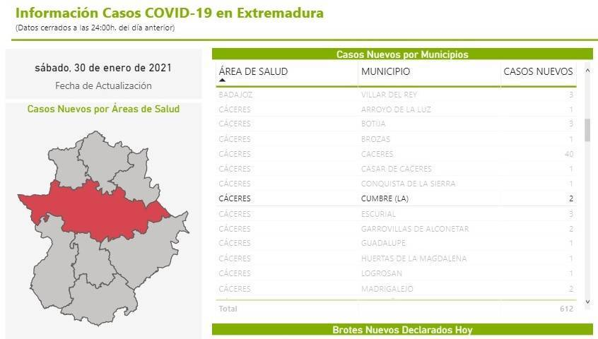 3 nuevos fallecidos y 11 casos positivos de COVID-19 (febrero 2021) - La Cumbre (Cáceres) 1