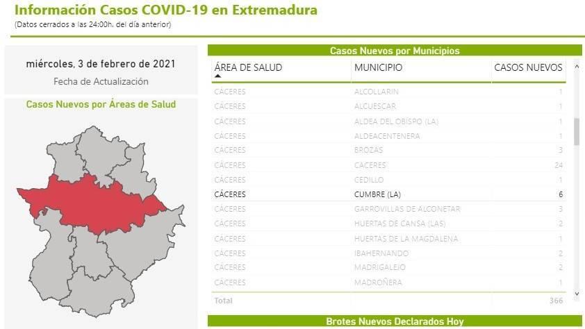 3 nuevos fallecidos y 11 casos positivos de COVID-19 (febrero 2021) - La Cumbre (Cáceres) 2