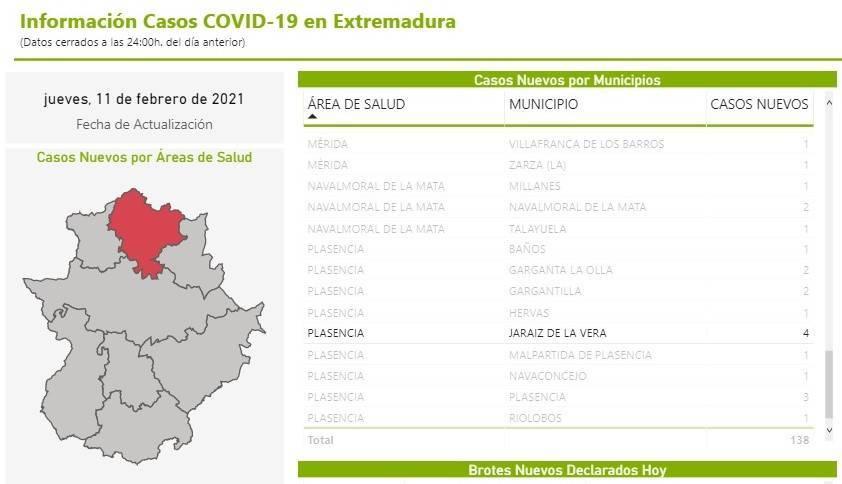 37 casos positivos activos de COVID-19 (febrero 2021) - Jaraíz de la Vera (Cáceres) 1