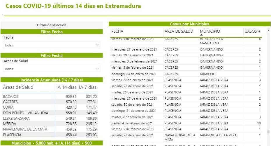 38 casos positivos activos de COVID-19 (febrero 2021) - Jaraíz de la Vera (Cáceres)