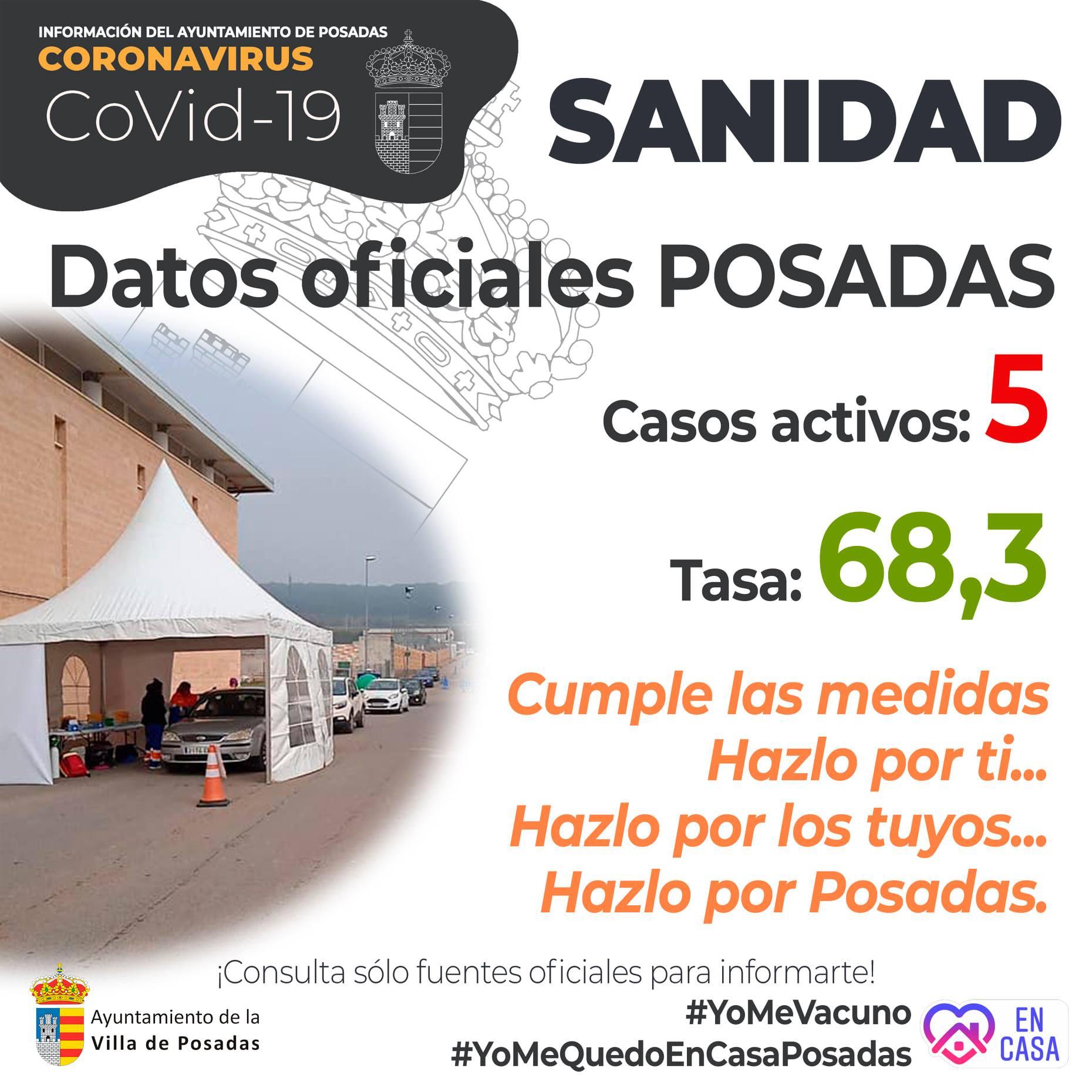 5 casos positivos activos de COVID-19 (febrero 2021) - Posadas (Córdoba)