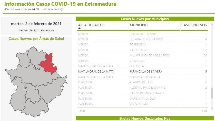 5 nuevos casos, 2 fallecidos y cribado de COVID-19 (febrero 2021) - Jarandilla de la Vera (Cáceres)