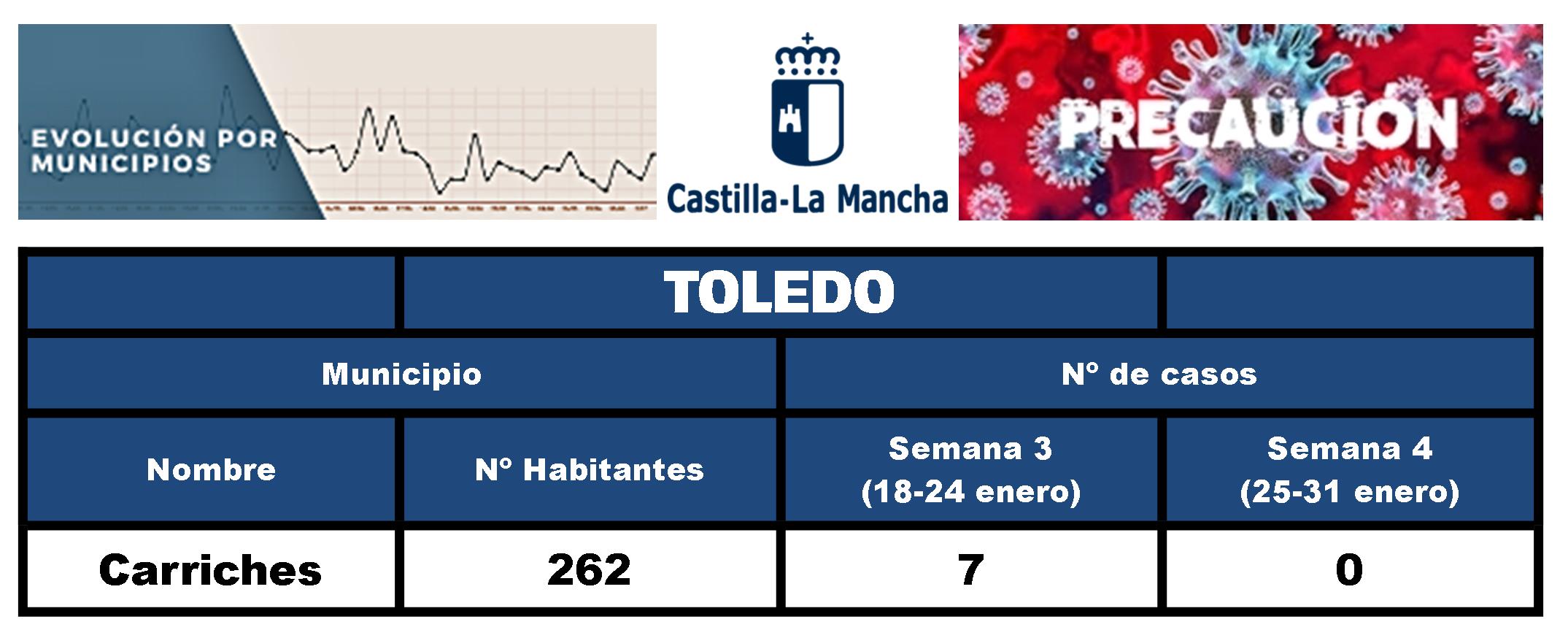7 casos positivos de COVID-19 (enero 2021) - Carriches (Toledo)
