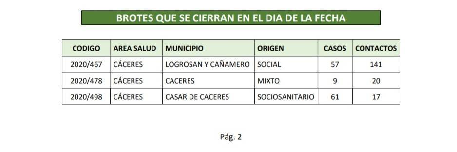 Brote cerrado de COVID-19 (febrero 2021) - Cañamero (Cáceres) y Logrosán (Cáceres)