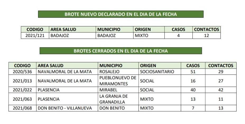 Brote cerrado de COVID-19 (febrero 2021) - Rosalejo (Cáceres)