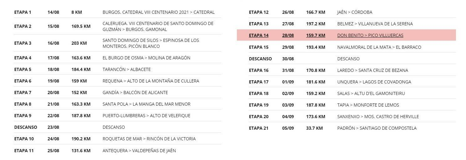 La Vuelta a España llegará al Pico Villuercas (2021) 1