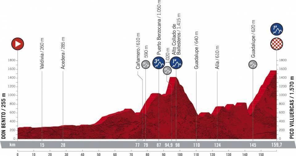 La Vuelta a España llegará al Pico Villuercas (2021) 2