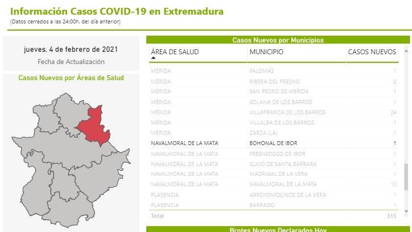 Nuevo caso positivo de COVID-19 (febrero 2021) - Bohonal de Ibor (Cáceres)