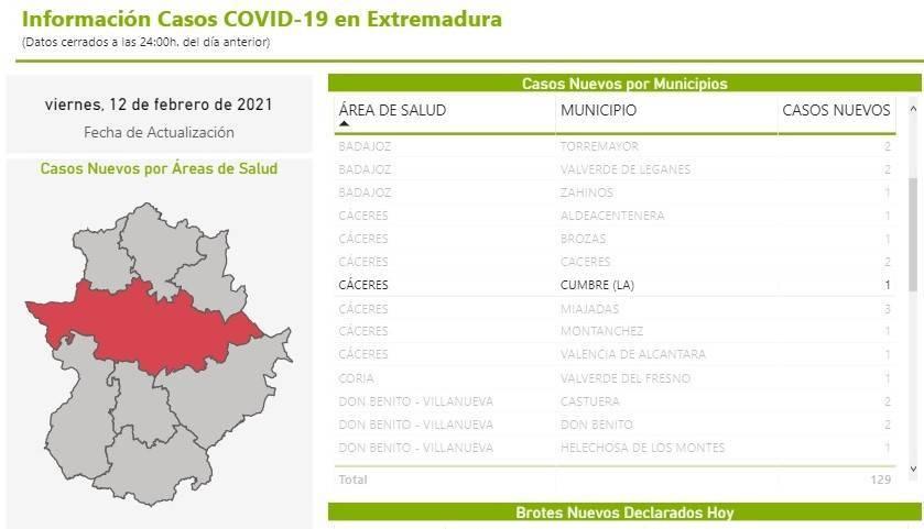 Nuevo fallecido y 4 casos positivos de COVID-19 (febrero 2021) - La Cumbre (Cáceres) 3