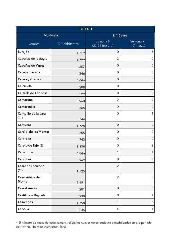 3 nuevos casos positivos de COVID-19 (marzo 2021) - Burujón (Toledo)