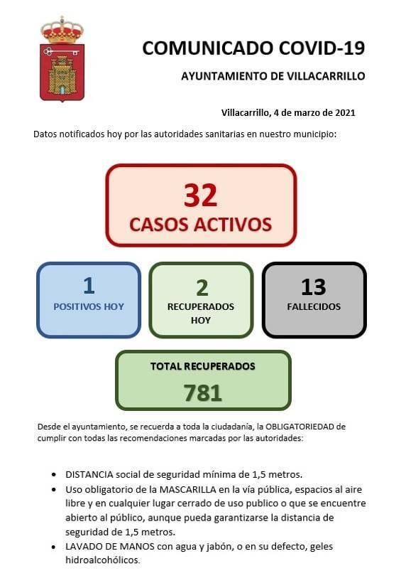 32 casos positivos activos de COVID-19 (marzo 2021) - Villacarrillo (Jaén)